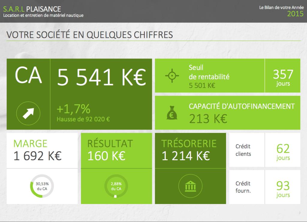 Capture écran gestion bilan Groupe Initia